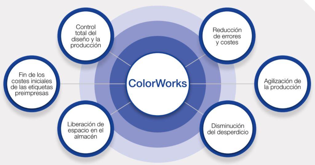 Impresoras ColorWorks ventajas